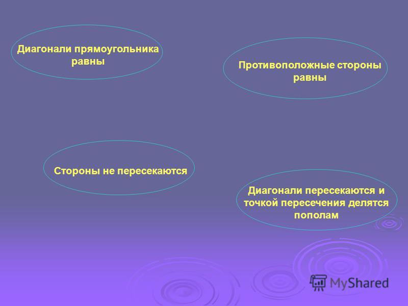 Диагонали прямоугольника равны Противоположные стороны равны Стороны не пересекаются Диагонали пересекаются и точкой пересечения делятся пополам