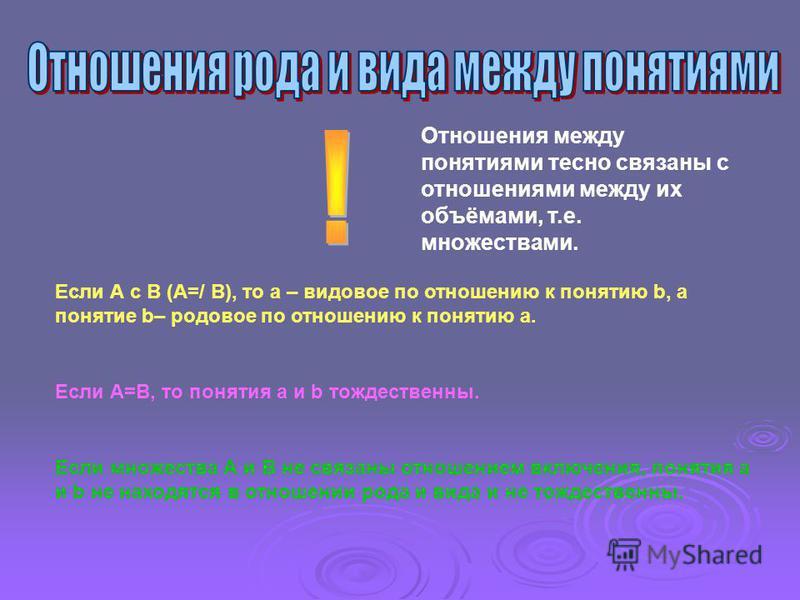Отношения между понятиями тесно связаны с отношениями между их объёмами, т.е. множествами. Если А с В (А=/ В), то а – видовое по отношению к понятию b, а понятие b– родовое по отношению к понятию а. Если А=В, то понятия а и b тождественны. Если множе