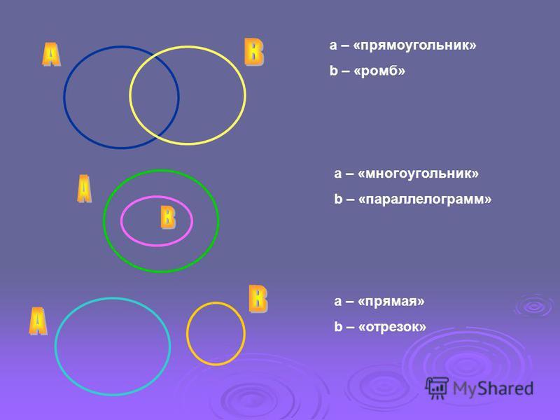a – «прямоугольник» b – «ромб» a – «многоугольник» b – «параллелограмм» a – «прямая» b – «отрезок»