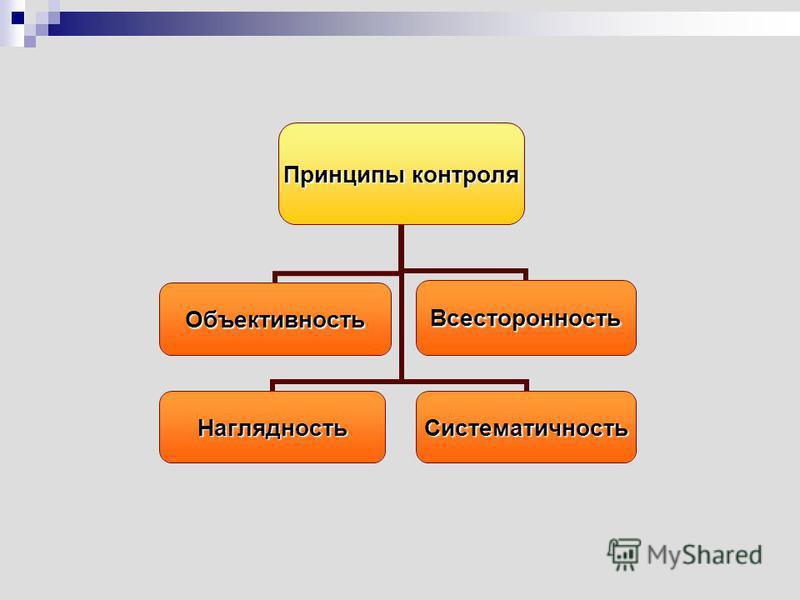 Принципы контроля Наглядность ОбъективностьВсесторонность Систематичность
