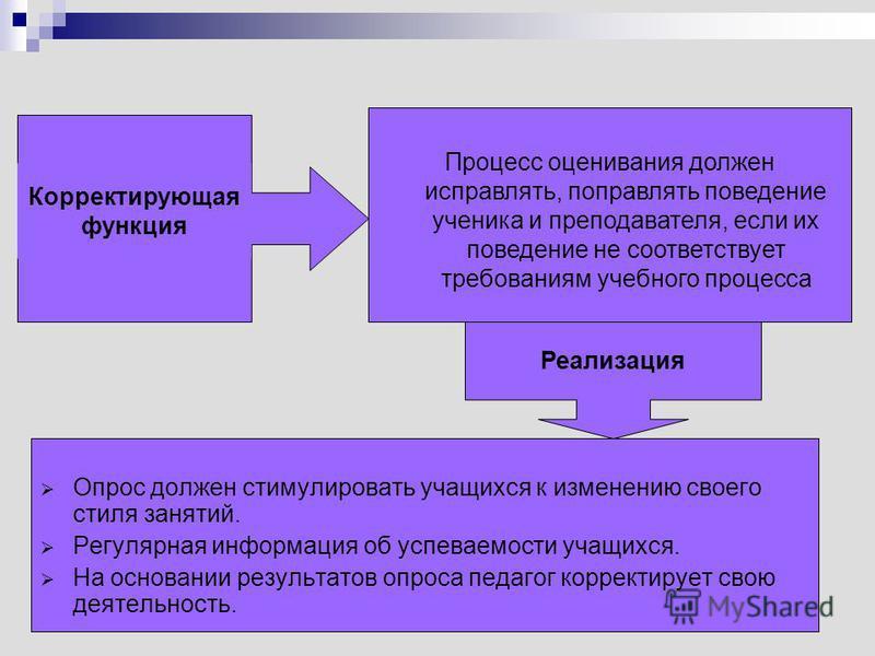 Корректирующая функция Реализация Опрос должен стимулировать учащихся к изменению своего стиля занятий. Регулярная информация об успеваемости учащихся. На основании результатов опроса педагог корректирует свою деятельность. Процесс оценивания должен