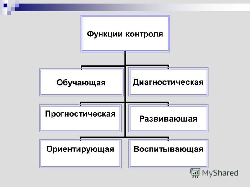 Функции контроля Прогностическая Ориентирующая Обучающая Диагностическая Воспитывающая Развивающая