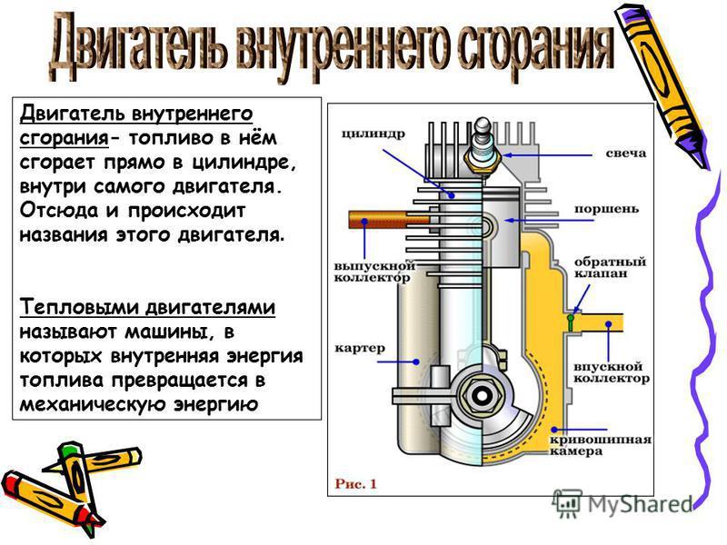 Двигатель внутреннего сгорания- топливо в нём сгорает прямо в цилиндре, внутри самого двигателя. Отсюда и происходит названия этого двигателя. Тепловыми двигателями называют машины, в которых внутренняя энергия топлива превращается в механическую эне