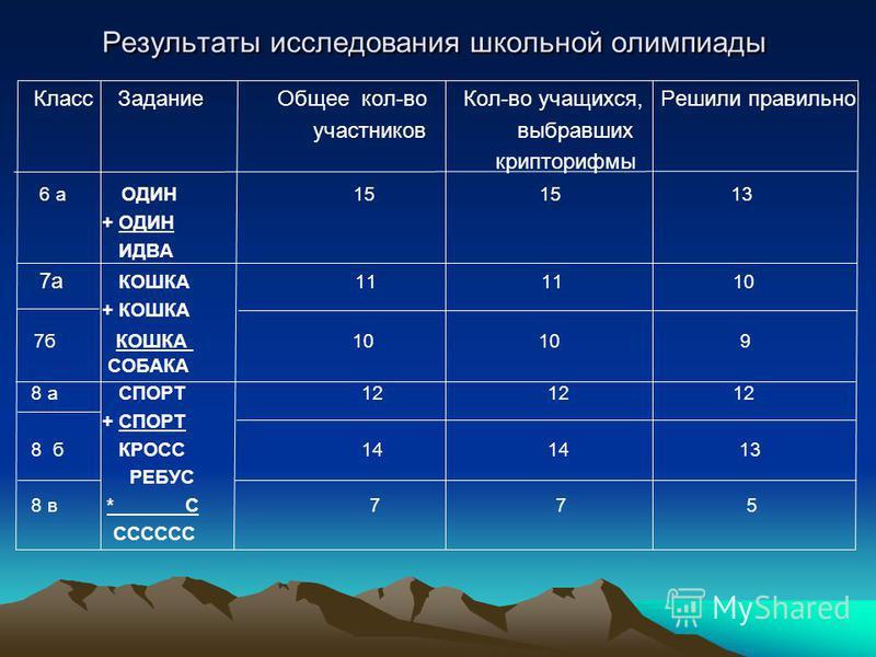 Результаты исследования школьной олимпиады Класс Задание Общее кол-во Кол-во учащихся, Решили правильно участников выбравших крипторифмы 6 а ОДИН 15 15 13 + ОДИН ИДВА 7 а КОШКА 11 11 10 + КОШКА 7 б КОШКА 10 10 9 СОБАКА 8 а СПОРТ 12 12 12 + СПОРТ 8 б