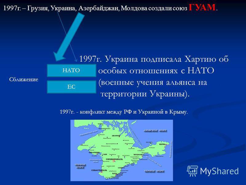 1997 г. – Грузия, Уукраина, Азербайджан, Молдова создали союз ГУАМ. Сближение НАТО ЕС 1997 г. Уукраина подписала Хартию об особых отношениях с НАТО (военные учения альянса на территории Украины). 1997 г. - конфликт между РФ и Украиной в Крыму.