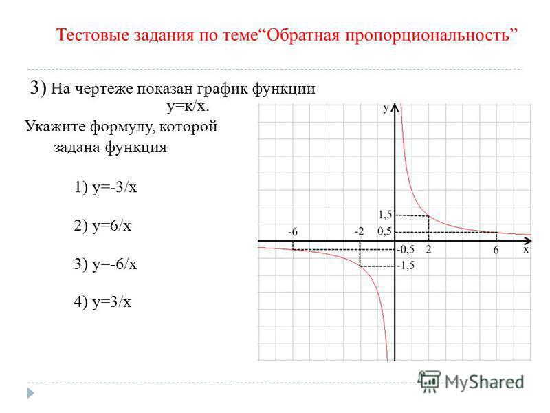 3) На чертеже показан график функции у=к/х. Укажите формулу, которой задана функция 1) y=-3/x 2) y=6/x 3) y=-6/x 4) y=3/x Тестовые задания по теме Обратная пропорциональность