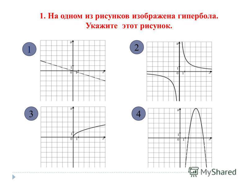1. На одном из рисунков изображена гипербола. Укажите этот рисунок. 1 34 2