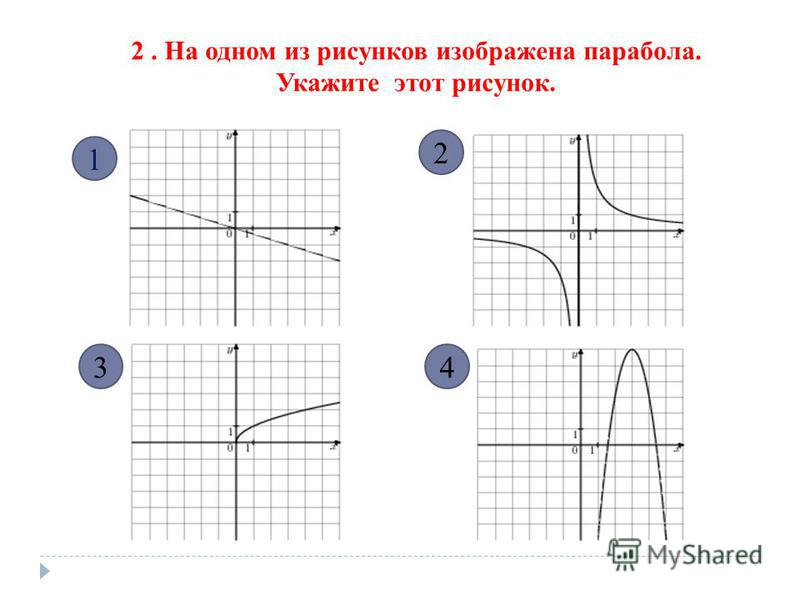 2. На одном из рисунков изображена парабола. Укажите этот рисунок. 1 34 2