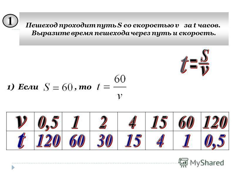 1 Пешеход проходит путь S со скоростью v за t часов. Выразите время пешехода через путь и скорость. 1)Если, то