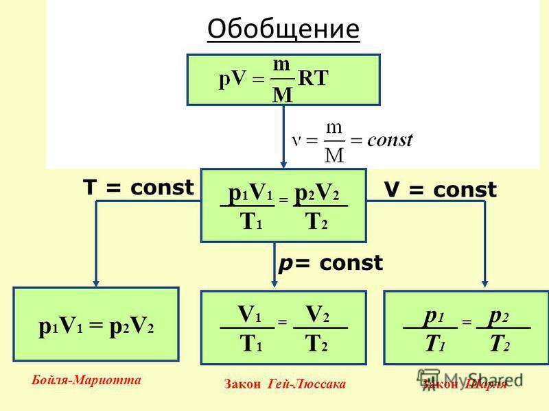 Обобщение р 1 V 1 = р 2 V 2 T 1 T 2 V 1 = V 2 T 1 T 2 р 1 V 1 = р 2 V 2 р 1 = р 2 T 1 T 2 V = const T = const р= const Бойля-Мариотта Закон Гей-Люссака Закон Шарля