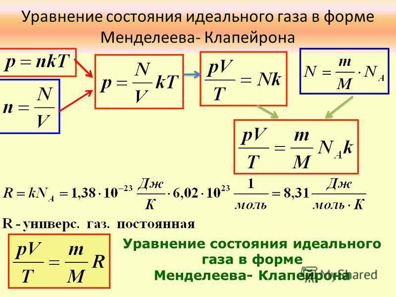 Уравнение состояния идеального газа в форме Менделеева- Клапейрона Уравнение состояния идеального газа в форме Менделеева- Клапейрона