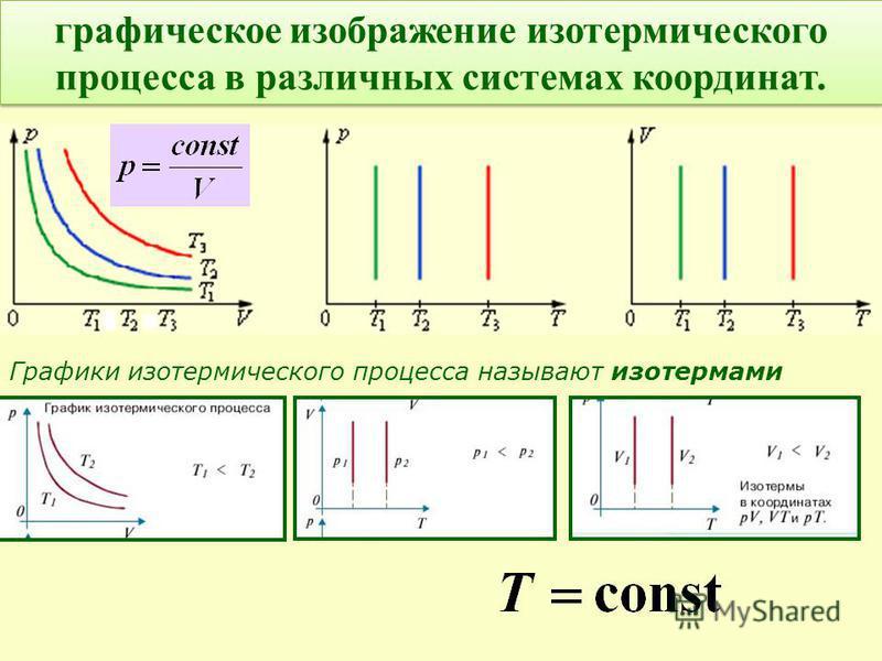 графическое изображение изотермического процесса в различных системах координат. Графики изотермического процесса называют изотермами