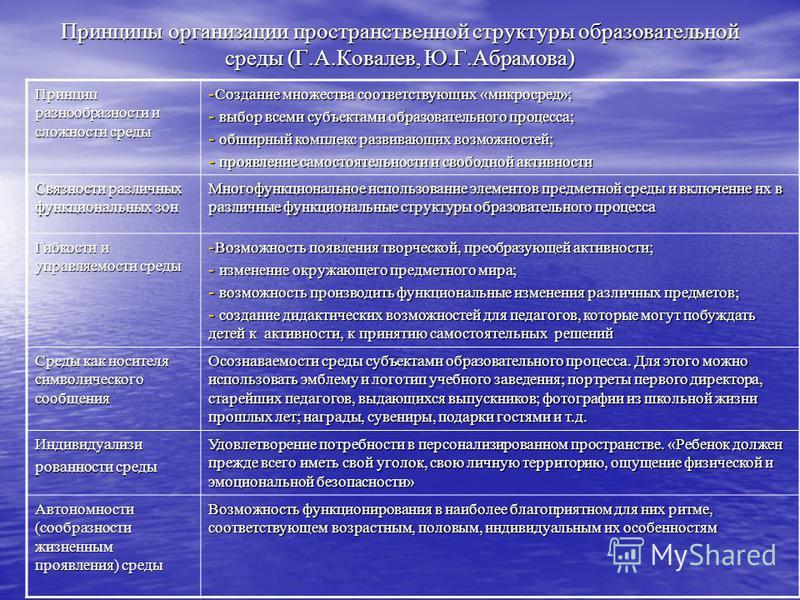 Принципы организации пространственной структуры образовательной среды (Г.А.Ковалев, Ю.Г.Абрамова) Принцип разнообразности и сложности среды - Создание множества соответствующих «микросред»; - выбор всеми субъектами образовательного процесса; - обширн
