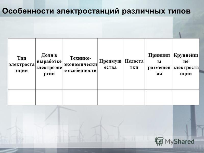 Тип электростанции Доля в выработке электроэнергии Технико- экономически е особенности Преимущ ества Недоста тки Принцип ы размещен ия Крупнейш ие электростанции Особенности электростанций различных типов