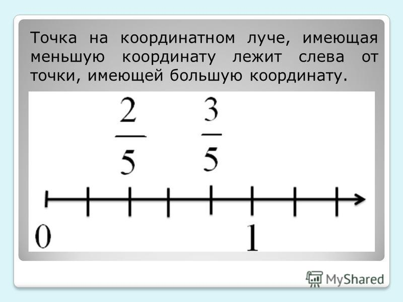 Точка на координатном луче, имеющая меньшую координату лежит слева от точки, имеющей большую координату.