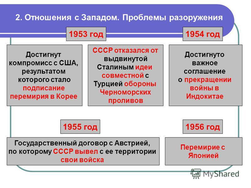 2. Отношения с Западом. Проблемы разоружения 1953 год Достигнут компромисс с США, результатом которого стало подписание перемирия в Корее Достигнуто важное соглашение о прекращении войны в Индокитае СССР отказался от выдвинутой Сталиным идеи совместн