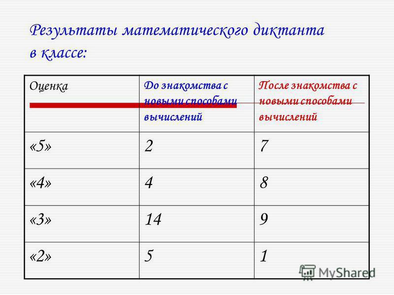 Результаты математического диктанта в классе: Оценка До знакомства с новыми способами вычислений После знакомства с новыми способами вычислений «5»27 «4»48 «3»149 «2»51