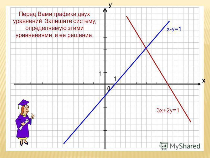 0 х у 1 1 х-у=1 3 х+2 у=1 Перед Вами графики двух уравнений. Запишите систему, определяемую этими уравнениями, и ее решение.