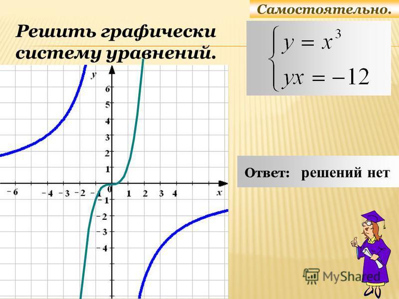 Самостоятельно. Решить графически систему уравнений. Ответ: решений нет