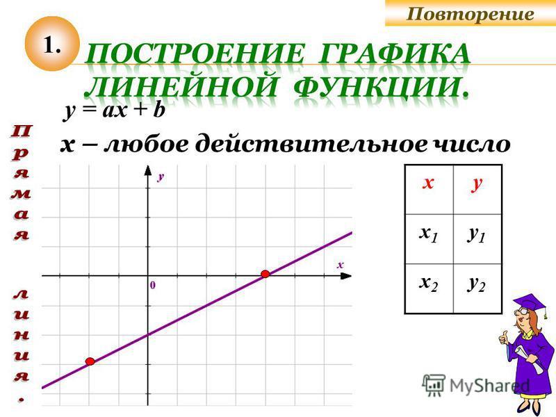 ху х 1 х 1 у 1 у 1 х 2 х 2 у 2 у 2 y = ах + b х – любое действительное число 1. Повторение