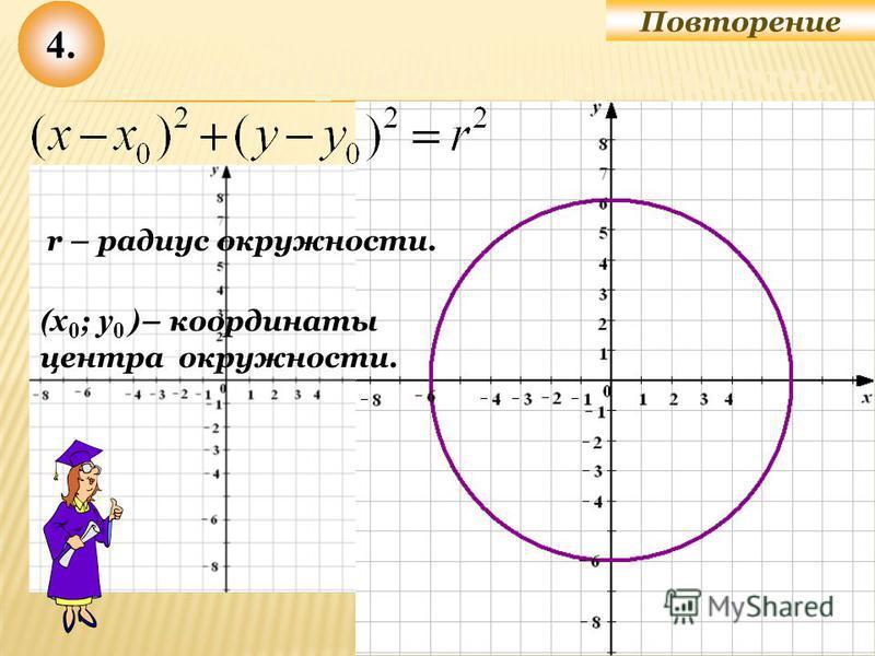 4. Построение окружности. r – радиус окружности. (x 0 ; у 0 ) – координаты центра окружности.