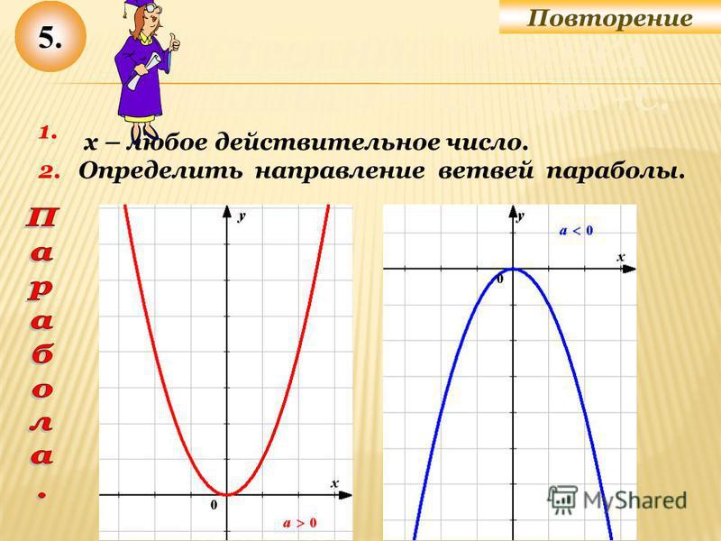 1. Определить направление ветвей параболы. 5. 2. х – любое действительное число. Повторение