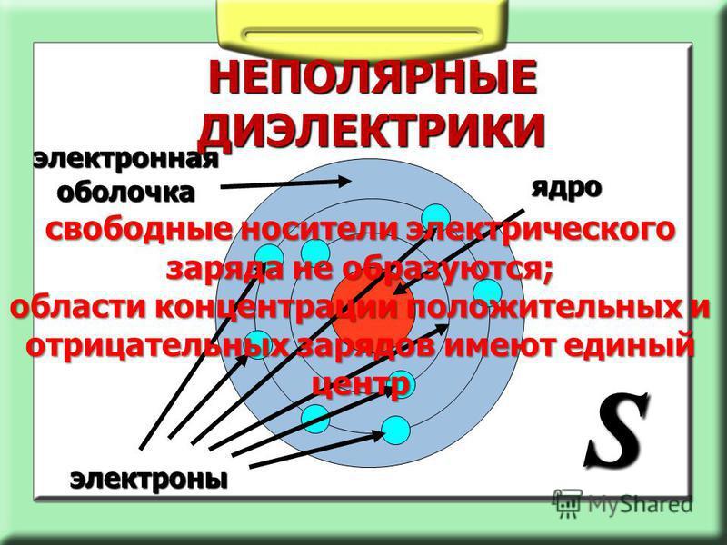НЕПОЛЯРНЫЕ ДИЭЛЕКТРИКИ ядро электроны S электронная оболочка свободные носители электрического заряда не образуются; области концентрации положительных и отрицательных зарядов имеют единый центр