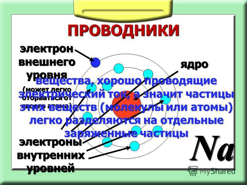 ПРОВОДНИКИ ядро электроны внутренних уровней Na электрон внешнего уровня (может легко оторваться от своего атома) вещества, хорошо проводящие электрический ток, а значит частицы этих веществ (молекулы или атомы) легко разделяются на отдельные заряжен