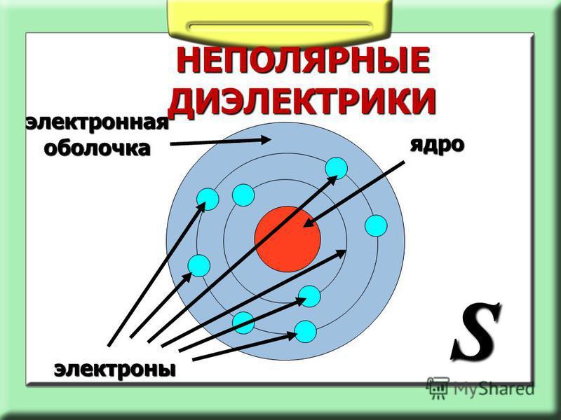 НЕПОЛЯРНЫЕ ДИЭЛЕКТРИКИ ядро электроны S электронная оболочка