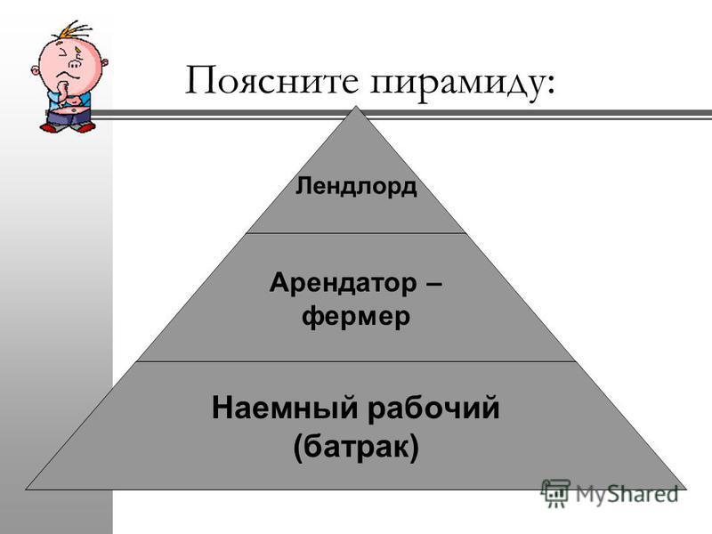 Поясните пирамиду: Лендлорд Арендатор – фермер Наемный рабочий (батрак)