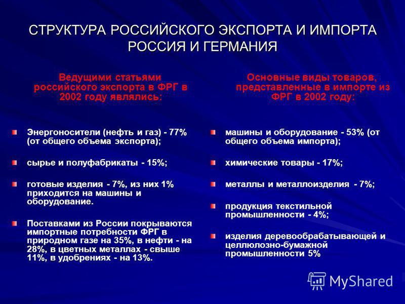 СТРУКТУРА РОССИЙСКОГО ЭКСПОРТА И ИМПОРТА РОССИЯ И ГЕРМАНИЯ Ведущими статьями российского экспорта в ФРГ в 2002 году являлись: Энергоносители (нефть и газ) - 77% (от общего объема экспорта); сырье и полуфабрикаты - 15%; готовые изделия - 7%, из них 1%