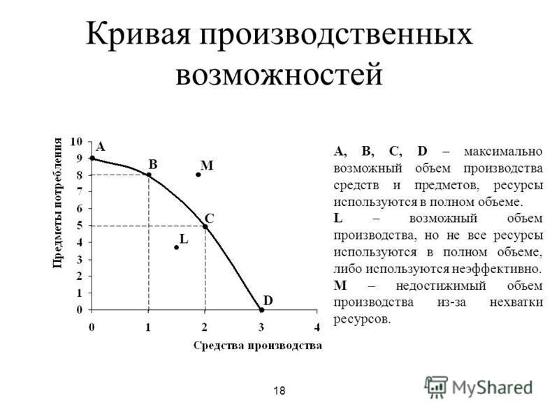 18 Кривая производственных возможностей A B C D L M A, B, C, D – максимально возможный объем производства средств и предметов, ресурсы используются в полном объеме. L – возможный объем производства, но не все ресурсы используются в полном объеме, либ