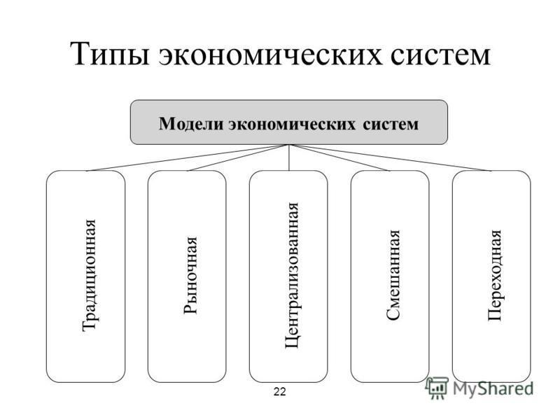 22 Типы экономических систем Модели экономических систем Традиционная РыночнаяЦентрализованная СмешаннаяПереходная
