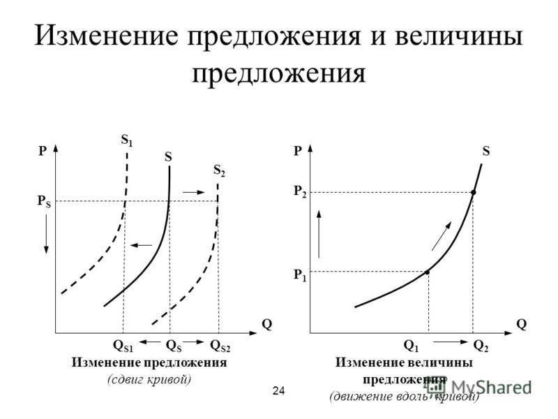 24 Изменение предложения и величины предложения Q P QSQS Q S2 Q S1 Q P Q2Q2 Q1Q1 P1P1 P2P2 PSPS S1S1 S S2S2 S Изменение предложения (сдвиг кривой) Изменение величины предложения (движение вдоль кривой)