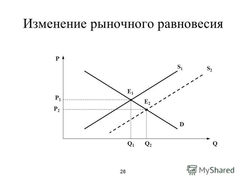 26 Изменение рыночного равновесия P Q E1E1 D S1S1 P1P1 Q1Q1 S2S2 P2P2 E2E2 Q2Q2