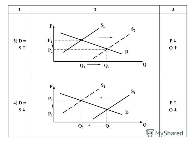123 3) D = S P Q 4) D = S P Q P P1P1 P2P2 Q1Q1 Q2Q2 D S2S2 Q S1S1 P P1P1 P2P2 Q1Q1 Q2Q2 D S2S2 Q S1S1