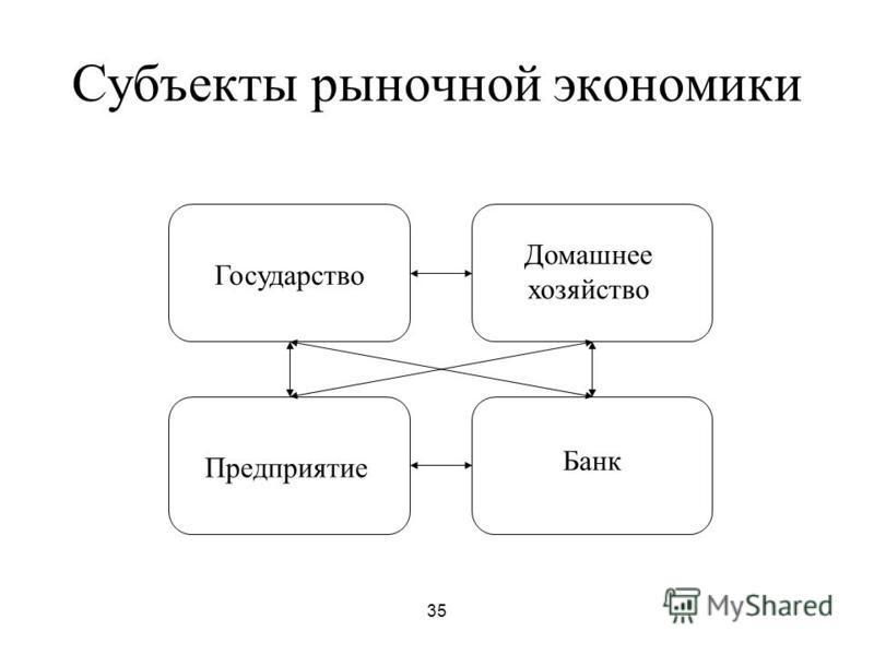 35 Субъекты рыночной экономики Государство Домашнее хозяйство Предприятие Банк