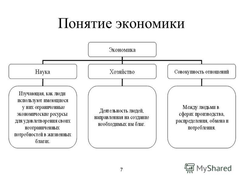 7 Понятие экономики