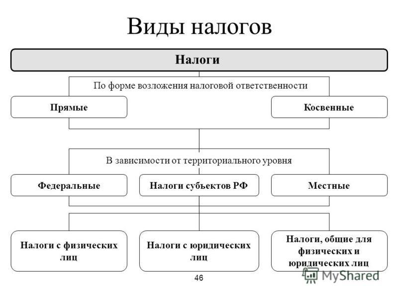 Налогообложение юридических лиц в рф шпаргалка