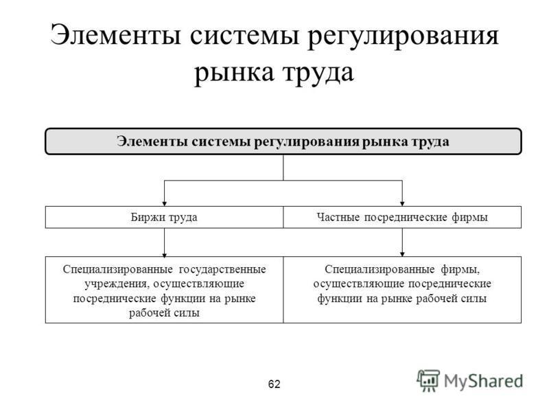 62 Элементы системы регулирования рынка труда Биржи труда Частные посреднические фирмы Специализированные государственные учреждения, осуществляющие посреднические функции на рынке рабочей силы Специализированные фирмы, осуществляющие посреднические