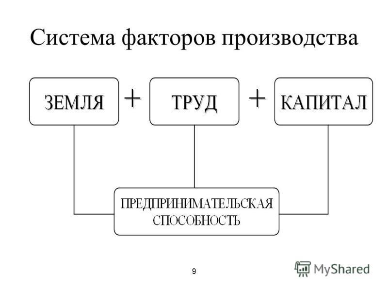9 Система факторов производства