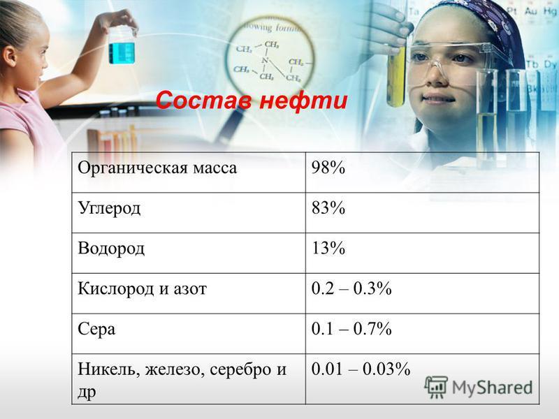 Состав нефти Органическая масса 98% Углерод 83% Водород 13% Кислород и азот 0.2 – 0.3% Сера 0.1 – 0.7% Никель, железо, серебро и др 0.01 – 0.03%