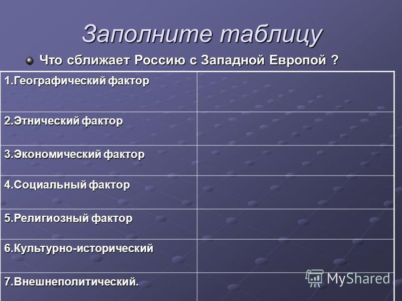 Заполните таблицу Что сближает Россию с Западной Европой ? 1. Географический фактор 2. Этнический фактор 3. Экономический фактор 4. Социальный фактор 5. Религиозный фактор 6.Культурно-исторический 7.Внешнеполитический.