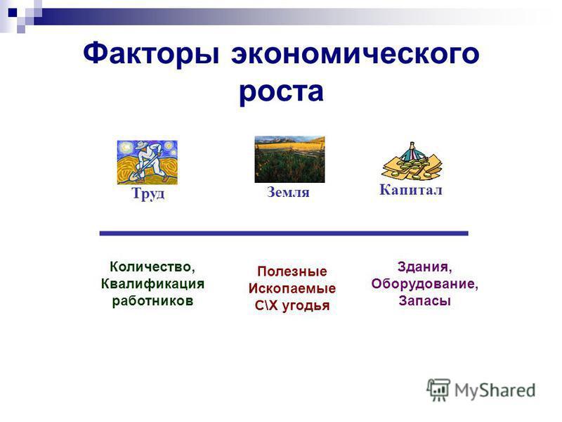 Факторы экономического роста Труд Земля Капитал Полезные Ископаемые С\Х угодья Количество, Квалификация работников Здания, Оборудование, Запасы