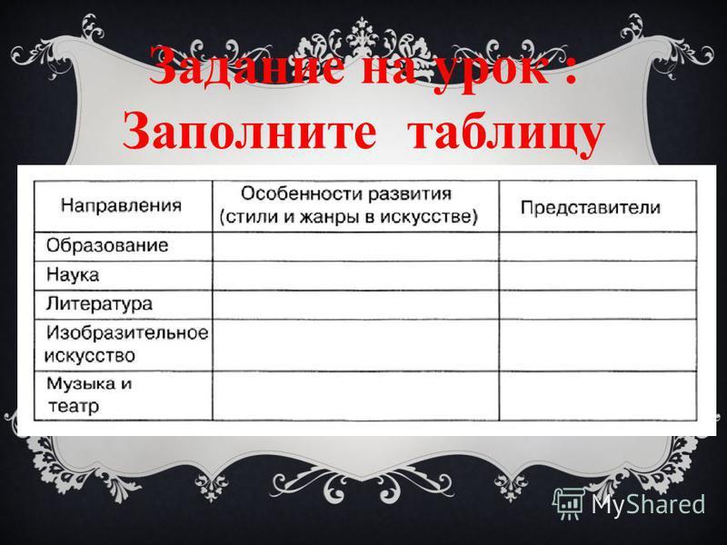 Задание на урок : Заполните таблицу