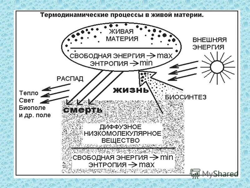 Как сделать материю из энергии