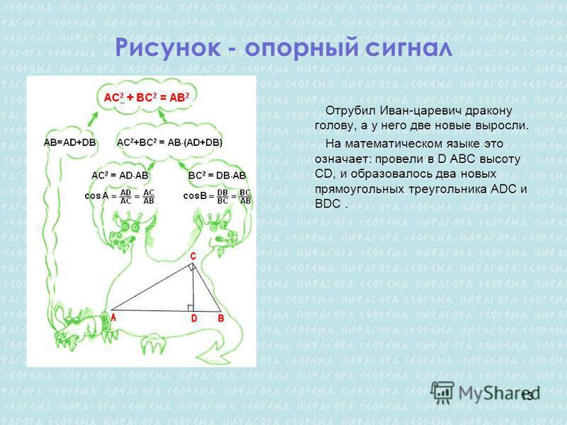 Рисунок - опорный сигнал Отрубил Иван-царевич дракону голову, а у него две новые выросли. На математическом языке это означает: провели в D АВС высоту CD, и образовалось два новых прямоугольных треугольника ADC и BDC. 13