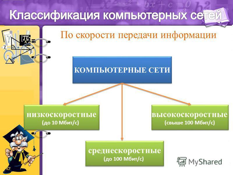 низкоскоростные (до 10 Мбит/с) низкоскоростные (до 10 Мбит/с) среднескоростные (до 100 Мбит/с) среднескоростные (до 100 Мбит/с) высокоскоростные (свыше 100 Мбит/с) высокоскоростные (свыше 100 Мбит/с) По скорости передачи информации