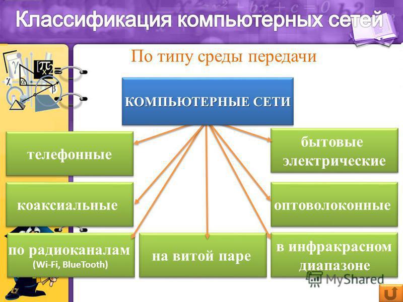 По типу среды передачи коаксиальные на витой паре оптоволоконные по радиоканалам (Wi-Fi, BlueTooth) по радиоканалам (Wi-Fi, BlueTooth) в инфракрасном диапазоне телефонные бытовые электрические КОМПЬЮТЕРНЫЕ СЕТИ