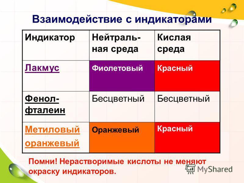 Взаимодействие с индикаторами Индикатор Нейтраль- ная среда Кислая среда Лакмус Фиолетовый Красный Фенол- фталеин Бесцветный Метиловый оранжевый Оранжевый Красный Помни! Нерастворимые кислоты не меняют окраску индикаторов.